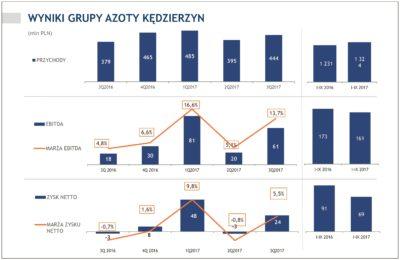 » Na wysokość zysku netto, który Spółka wypracowała w III kwartale 2017 r., niemal równorzędnie wpłynęły wyniki sprzedaży wyrobów głównych segmentów: nawozów i OXO.
